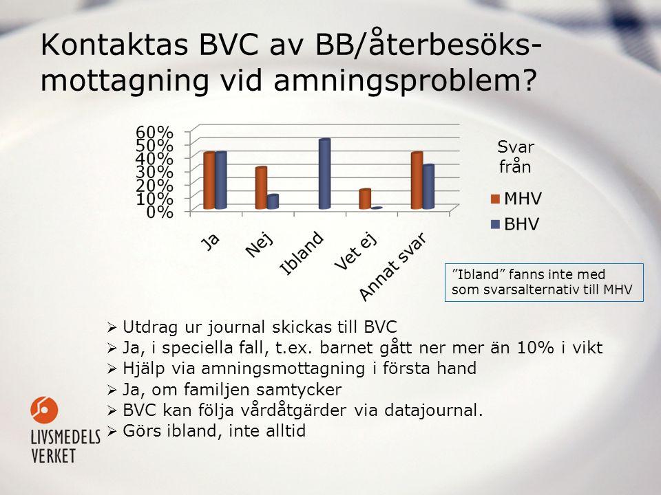 Kontaktas BVC av BB/återbesöks- mottagning vid amningsproblem?  Utdrag ur journal skickas till BVC  Ja, i speciella fall, t.ex. barnet gått ner mer