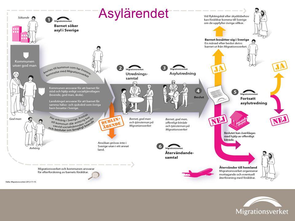 Asylärendet