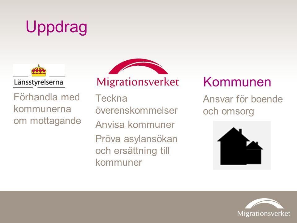 Uppdrag Teckna överenskommelser Anvisa kommuner Pröva asylansökan och ersättning till kommuner Förhandla med kommunerna om mottagande Ansvar för boend