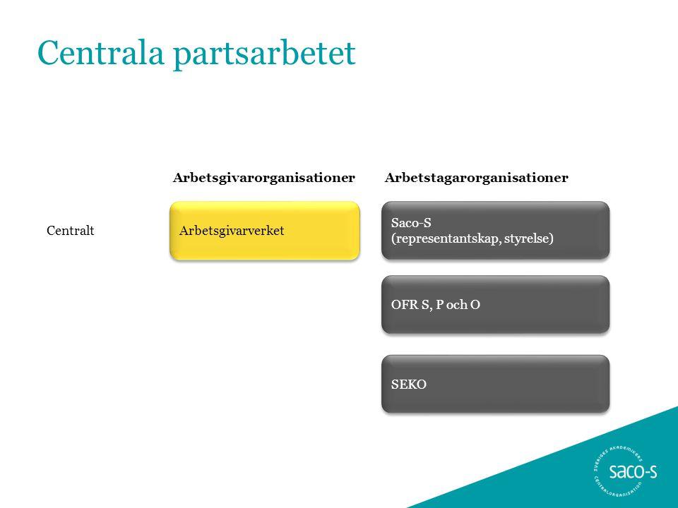 Arbetsgivarverket Saco-S (representantskap, styrelse) Centralt ArbetsgivarorganisationerArbetstagarorganisationer Centrala partsarbetet OFR S, P och O