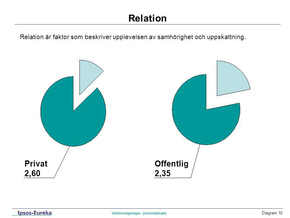 Diagram 10 Relation Privat 2,60 Relation är faktor som beskriver upplevelsen av samhörighet och uppskattning. Offentlig 2,35 Vårdmottagningar - person