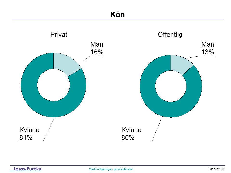 Diagram 16 Kön Kvinna 81% Privat Kvinna 86% Vårdmottagningar - personalstudie Man 16% Offentlig Man 13%