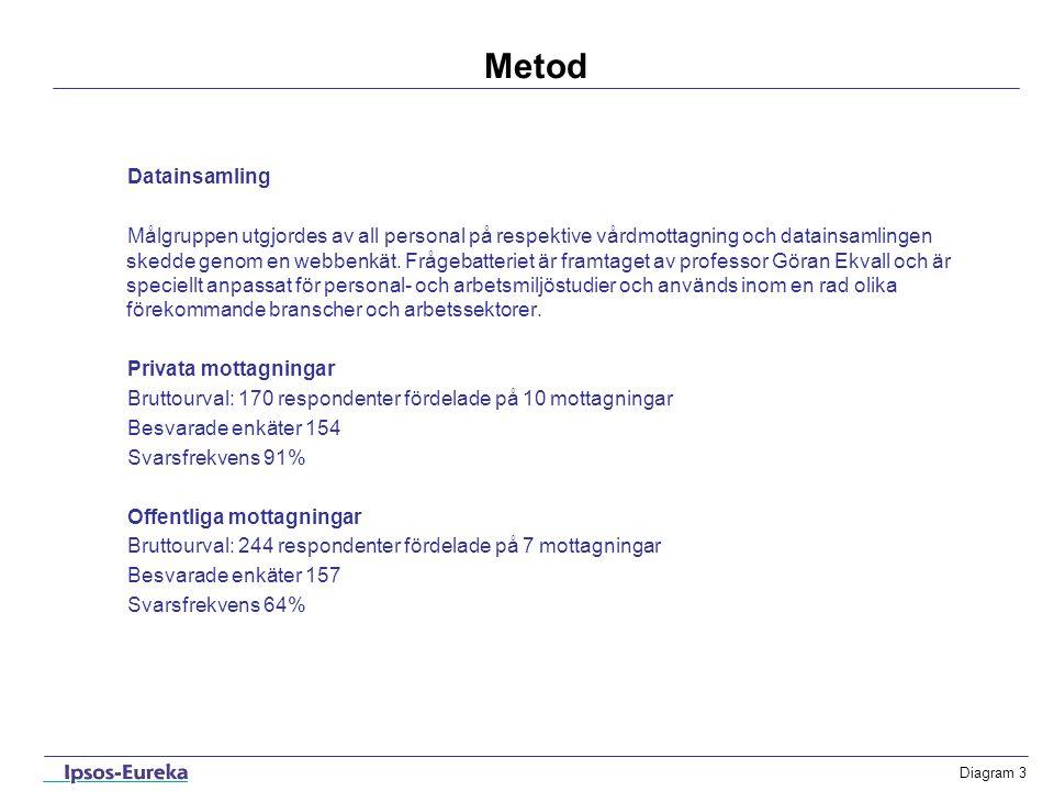 Diagram 3 Metod Datainsamling Målgruppen utgjordes av all personal på respektive vårdmottagning och datainsamlingen skedde genom en webbenkät. Frågeba
