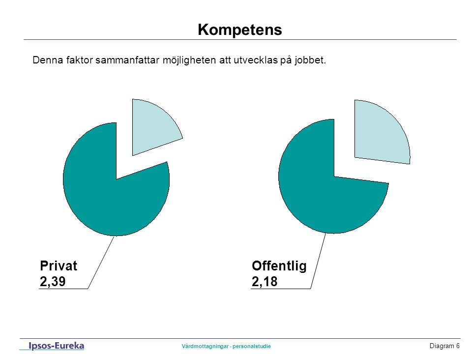 Diagram 6 Kompetens Privat 2,39 Denna faktor sammanfattar möjligheten att utvecklas på jobbet. Offentlig 2,18 Vårdmottagningar - personalstudie