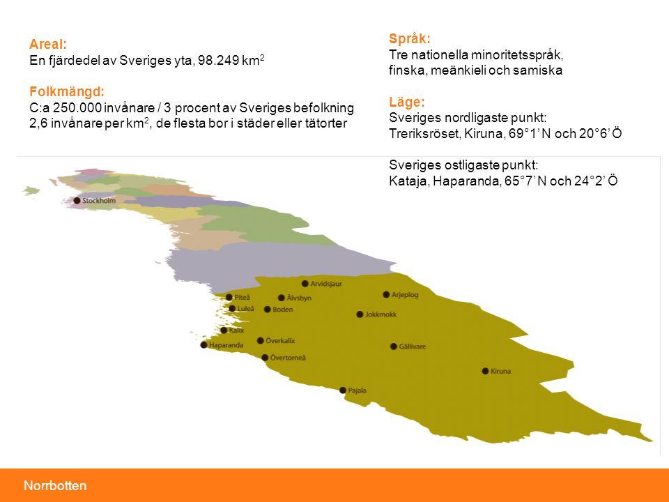 Norrbotten Areal: En fjärdedel av Sveriges yta, 98.249 km 2 Folkmängd: C:a 250.000 invånare / 3 procent av Sveriges befolkning 2,6 invånare per km 2, de flesta bor i städer eller tätorter Språk: Tre nationella minoritetsspråk, finska, meänkieli och samiska Läge: Sveriges nordligaste punkt: Treriksröset, Kiruna, 69°1' N och 20°6' Ö Sveriges ostligaste punkt: Kataja, Haparanda, 65°7' N och 24°2' Ö