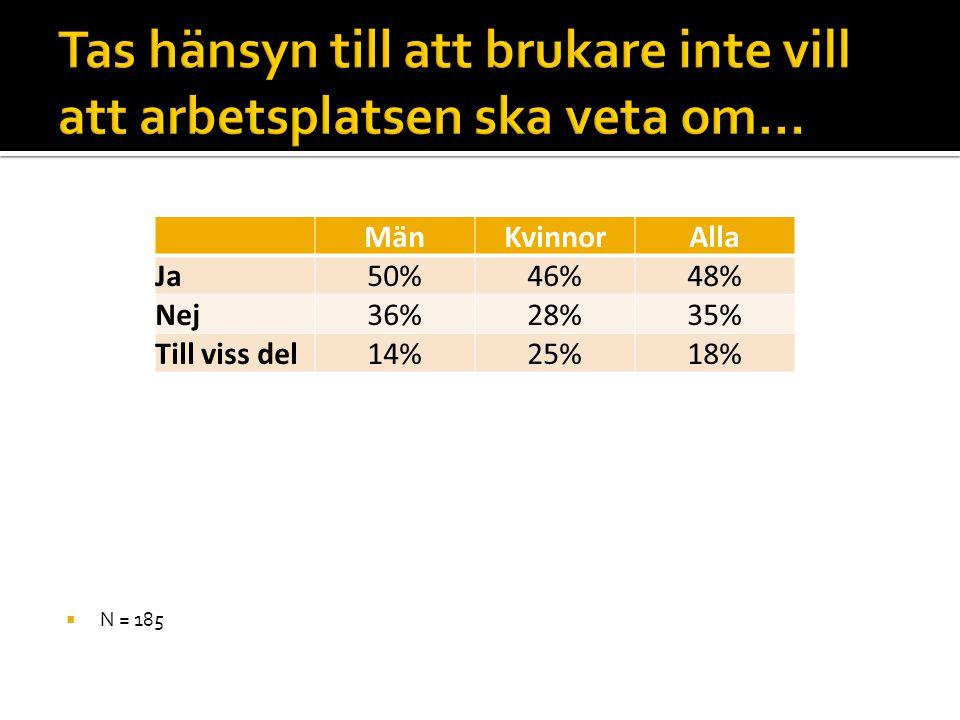  N = 185 MänKvinnorAlla Ja50%46%48% Nej36%28%35% Till viss del14%25%18%