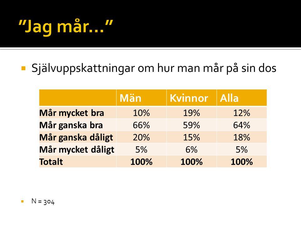  Självuppskattningar om hur man mår på sin dos  N = 304 MänKvinnorAlla Mår mycket bra10%19%12% Mår ganska bra66%59%64% Mår ganska dåligt20%15%18% Må