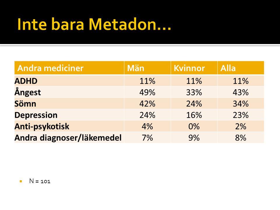  N = 101 Andra medicinerMänKvinnorAlla ADHD11% Ångest49%33%43% Sömn42%24%34% Depression24%16%23% Anti-psykotisk4%0%2% Andra diagnoser/läkemedel7%9%8%