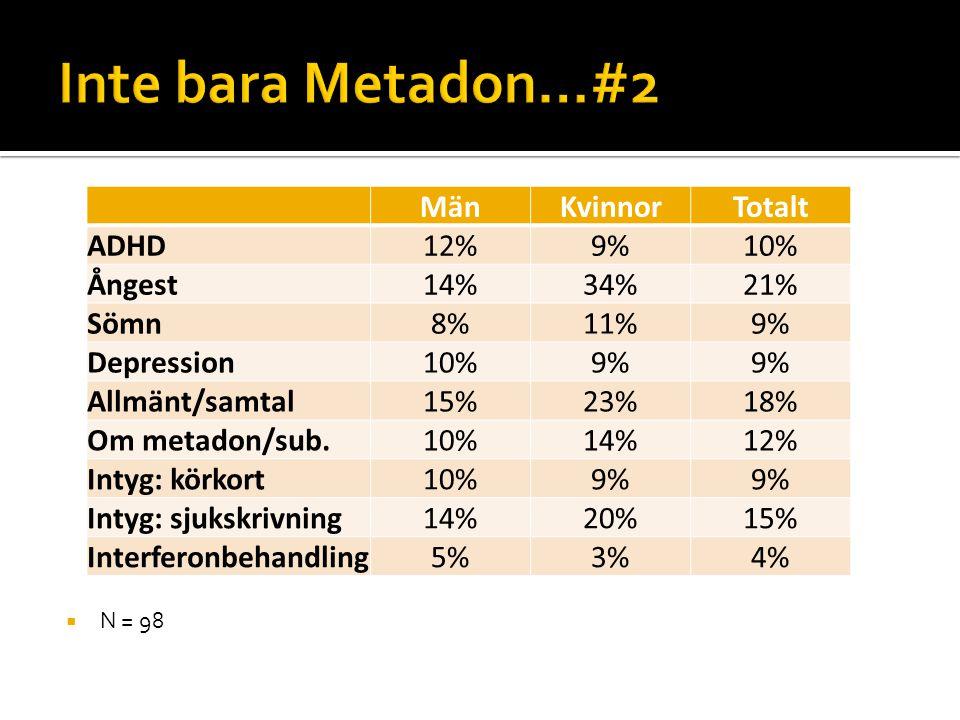  N = 98 MänKvinnorTotalt ADHD12%9%10% Ångest14%34%21% Sömn8%11%9% Depression10%9% Allmänt/samtal15%23%18% Om metadon/sub.10%14%12% Intyg: körkort10%9
