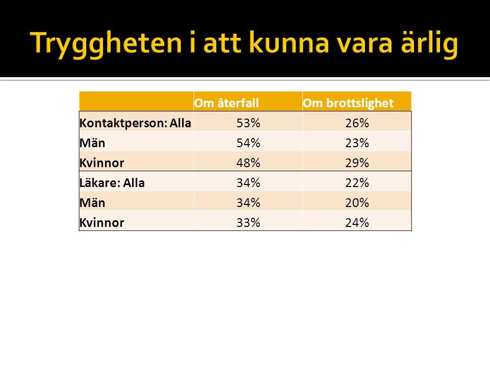 Om återfallOm brottslighet Kontaktperson: Alla53%26% Män54%23% Kvinnor48%29% Läkare: Alla34%22% Män34%20% Kvinnor33%24%