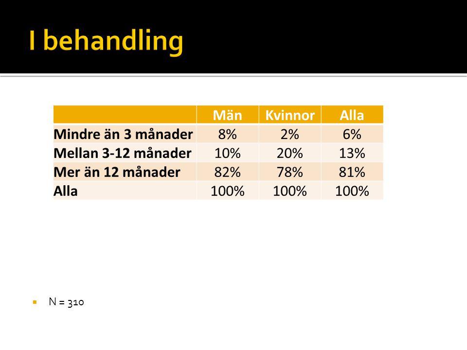  N = 310 MänKvinnorAlla Mindre än 3 månader8%2%6% Mellan 3-12 månader10%20%13% Mer än 12 månader82%78%81% Alla100%