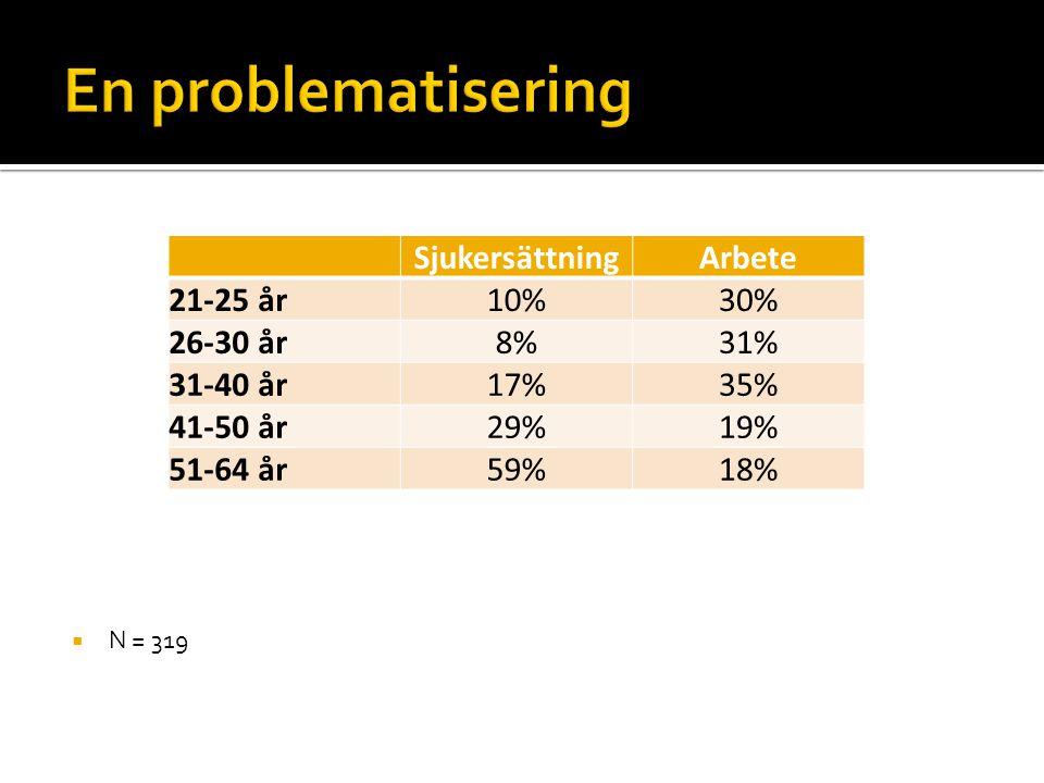  N = 319 SjukersättningArbete 21-25 år10%30% 26-30 år8%31% 31-40 år17%35% 41-50 år29%19% 51-64 år59%18%
