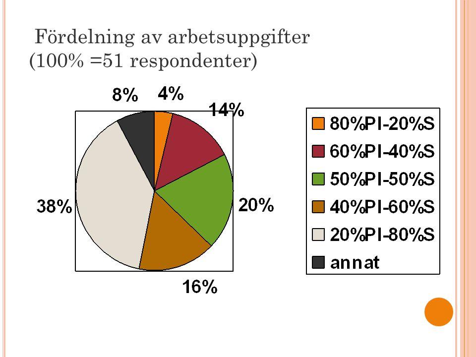 Fördelning av arbetsuppgifter (100% =51 respondenter)
