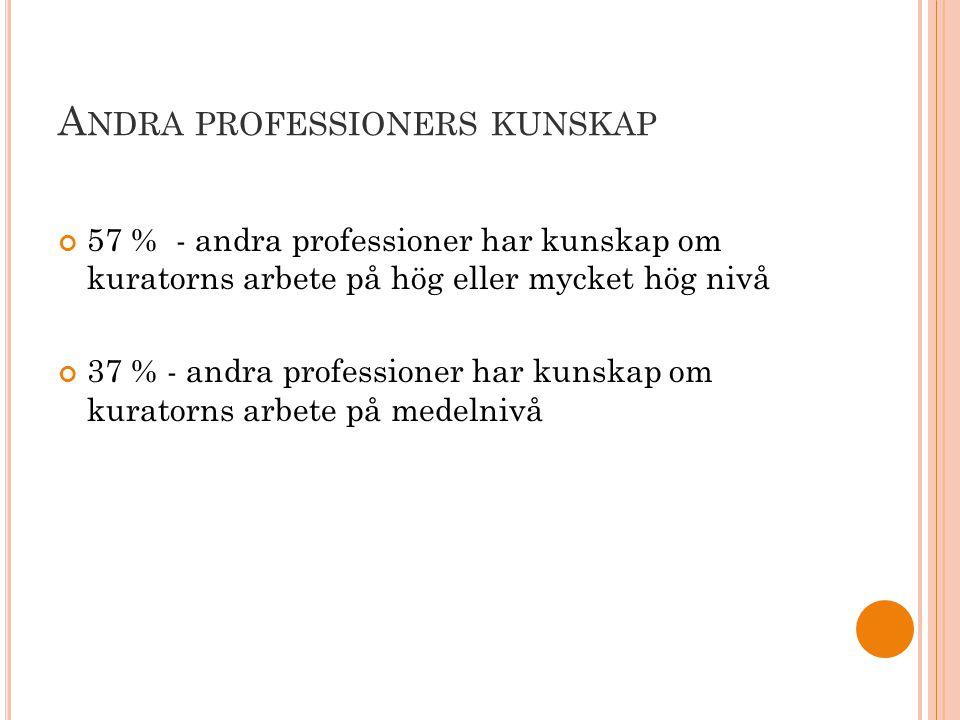 A NDRA PROFESSIONERS KUNSKAP 57 % - andra professioner har kunskap om kuratorns arbete på hög eller mycket hög nivå 37 % - andra professioner har kunskap om kuratorns arbete på medelnivå