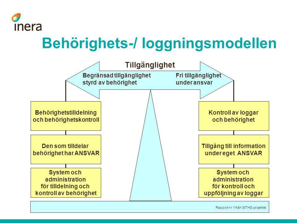Behörighets-/ loggningsmodellen Behörighetstilldelning och behörighetskontroll Den som tilldelar behörighet har ANSVAR System och administration för t