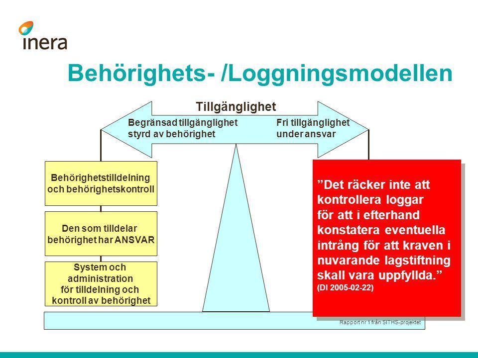 Behörighets- /Loggningsmodellen Behörighetstilldelning och behörighetskontroll Den som tilldelar behörighet har ANSVAR System och administration för t