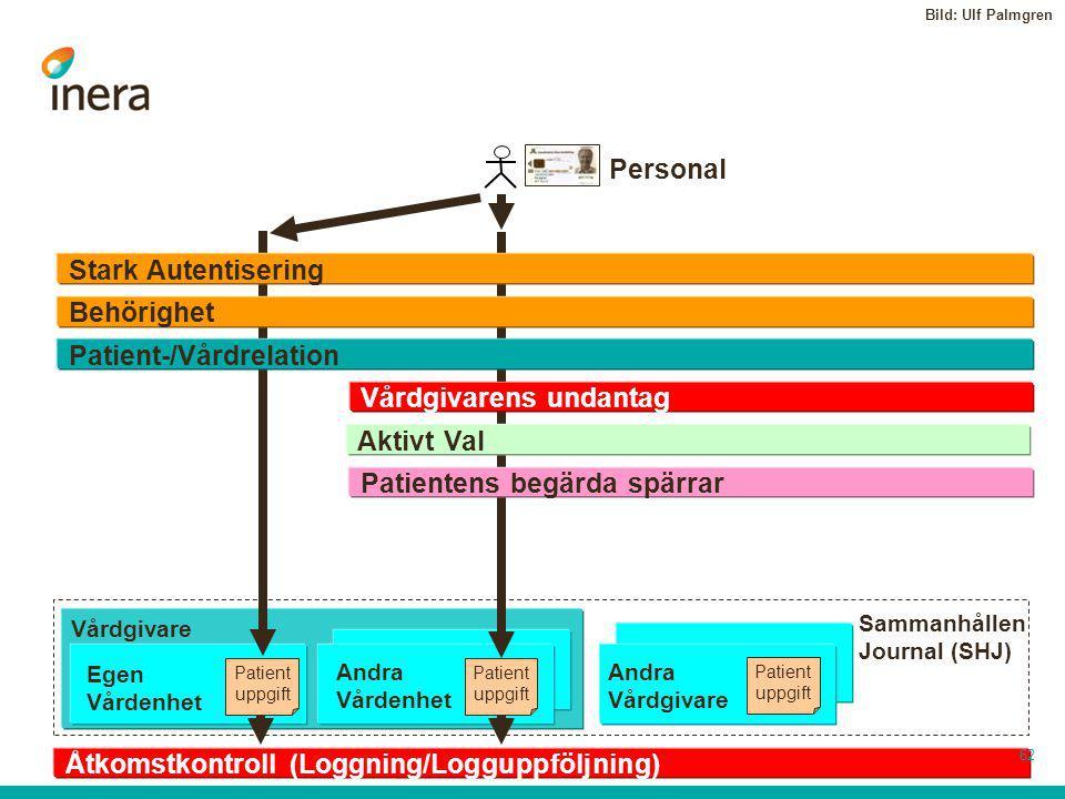 Patient uppgift Patient uppgift Patient uppgift Vårdgivare Andra Vårdenhet Egen Vårdenhet Behörighet Stark Autentisering Åtkomstkontroll (Loggning/Log