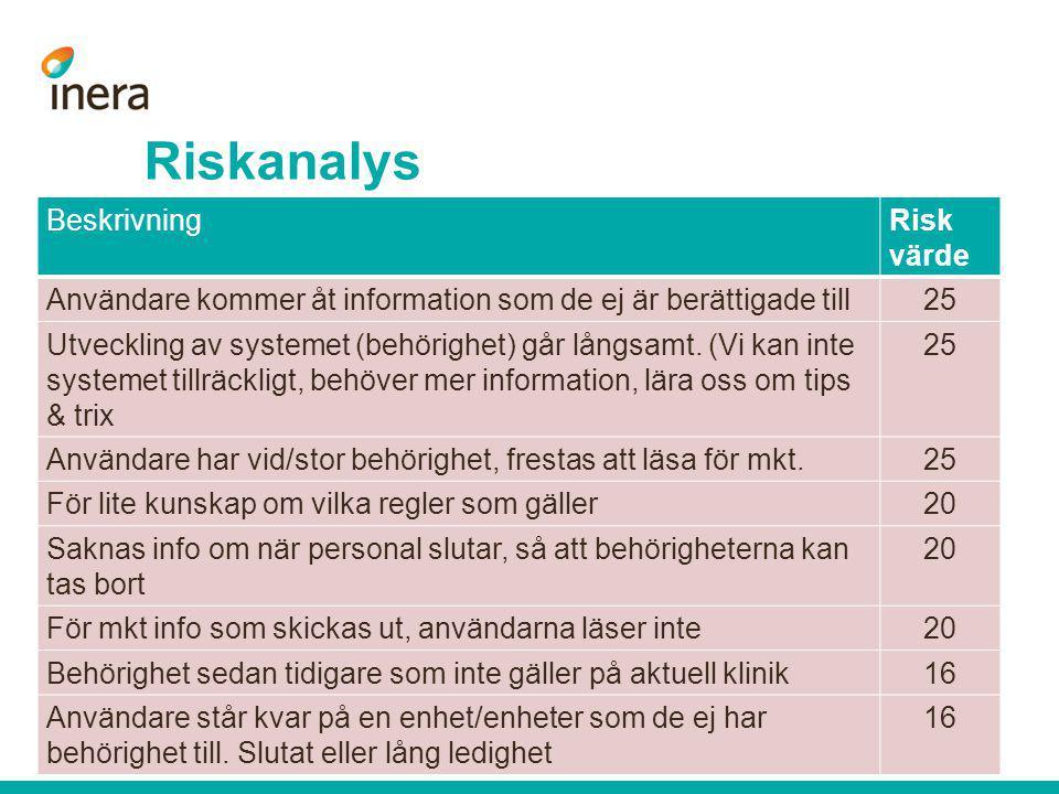 Riskanalys BeskrivningRisk värde Användare kommer åt information som de ej är berättigade till25 Utveckling av systemet (behörighet) går långsamt. (Vi