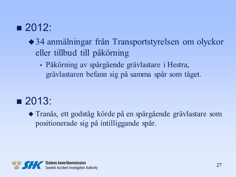 n 2012: u 34 anmälningar från Transportstyrelsen om olyckor eller tillbud till påkörning  Påkörning av spårgående grävlastare i Hestra, grävlastaren
