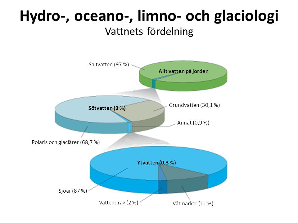 Hydro-, oceano-, limno- och glaciologi Saltvatten (97 %) Sötvatten (3 %) Allt vatten på jorden Grundvatten (30,1 %) Annat (0,9 %) Polaris och glaciärer (68,7 %) Sjöar (87 %) Vattendrag (2 %) Våtmarker (11 %) Ytvatten (0,3 %) Vattnets fördelning
