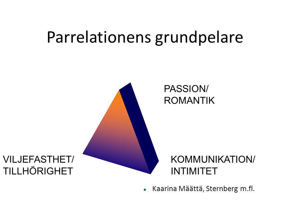 Parrelationens grundpelare  Kaarina Määttä, Sternberg m.fl. KOMMUNIKATION/ INTIMITET VILJEFASTHET/ TILLHÖRIGHET PASSION/ ROMANTIK