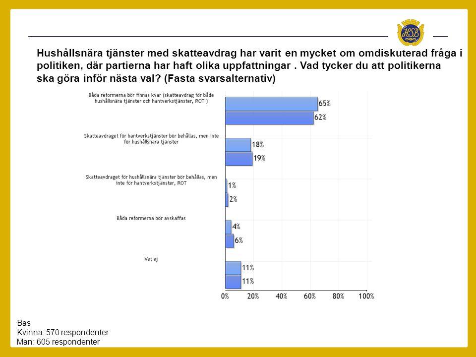 Bas Kvinna: 570 respondenter Man: 605 respondenter Hushållsnära tjänster med skatteavdrag har varit en mycket om omdiskuterad fråga i politiken, där p