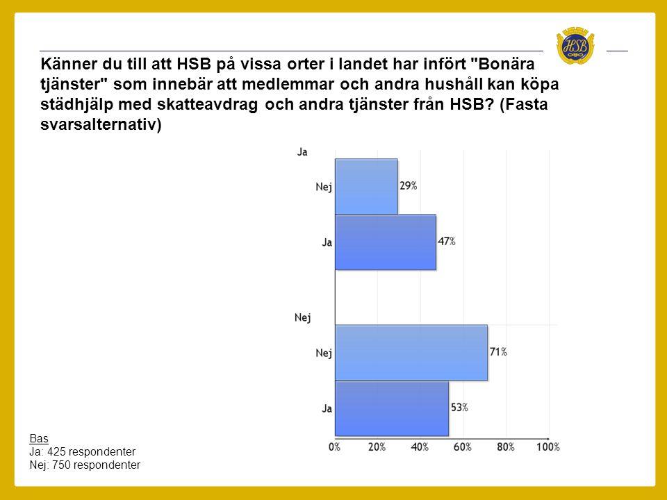 Känner du till att HSB på vissa orter i landet har infört