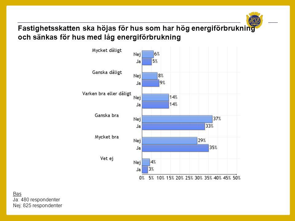 Fastighetsskatten ska höjas för hus som har hög energiförbrukning och sänkas för hus med låg energiförbrukning Bas Ja: 480 respondenter Nej: 825 respo