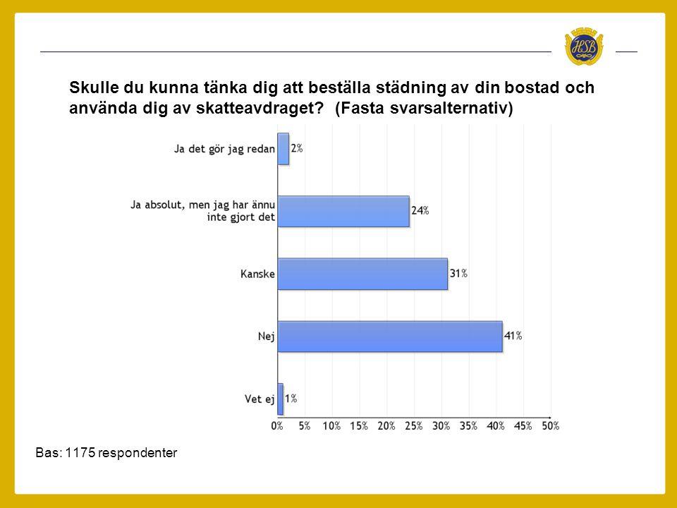 Bas: 1175 respondenter Skulle du kunna tänka dig att beställa städning av din bostad och använda dig av skatteavdraget? (Fasta svarsalternativ)