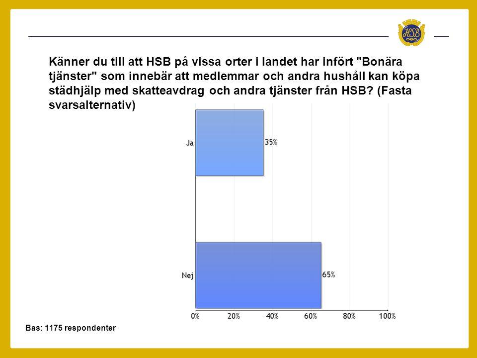 Bas: 1175 respondenter Känner du till att HSB på vissa orter i landet har infört