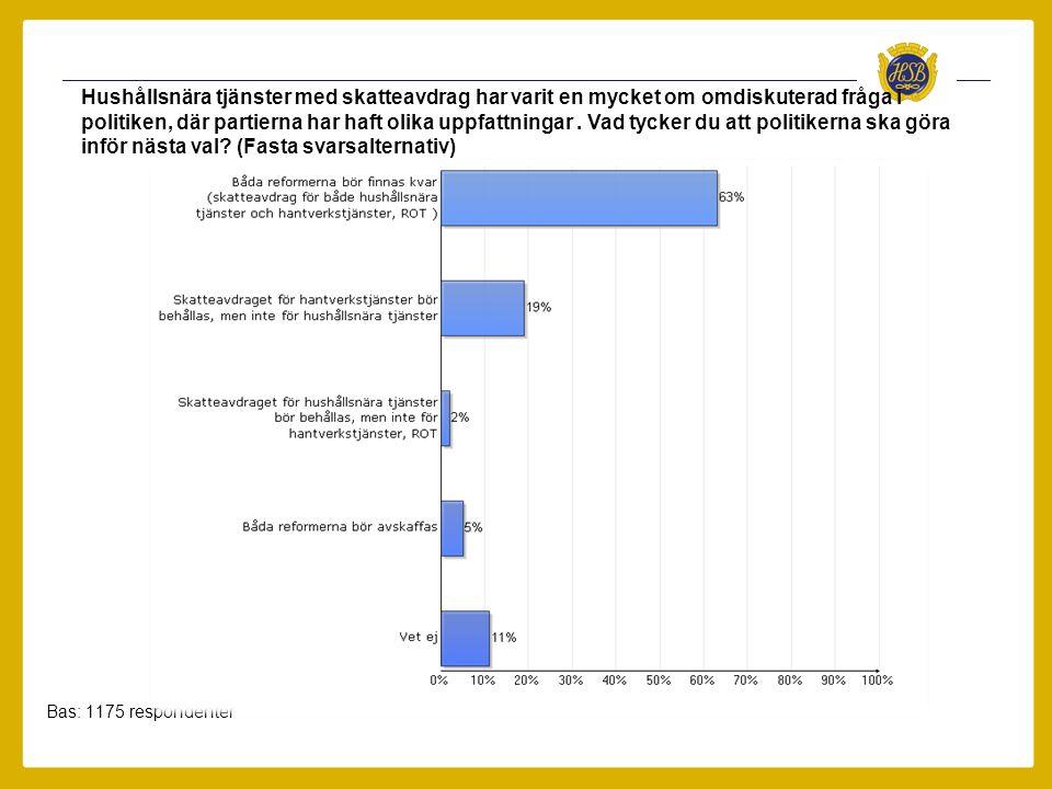 Fastighetsskatten ska stimulera investeringar som är energibesparande Bas Ja: 480 respondenter Nej: 825 respondenter