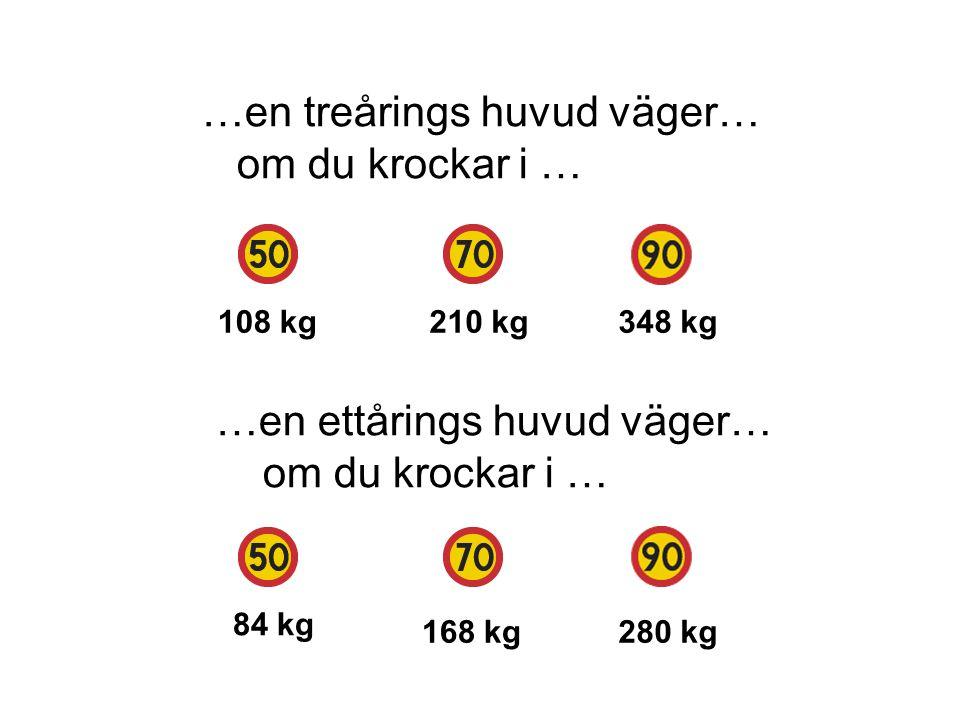 …en treårings huvud väger… om du krockar i … …en ettårings huvud väger… om du krockar i … 108 kg210 kg348 kg 84 kg 168 kg280 kg