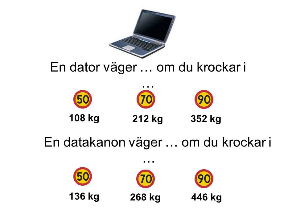 En dator väger … om du krockar i … 136 kg 268 kg446 kg En datakanon väger … om du krockar i … 108 kg 212 kg352 kg