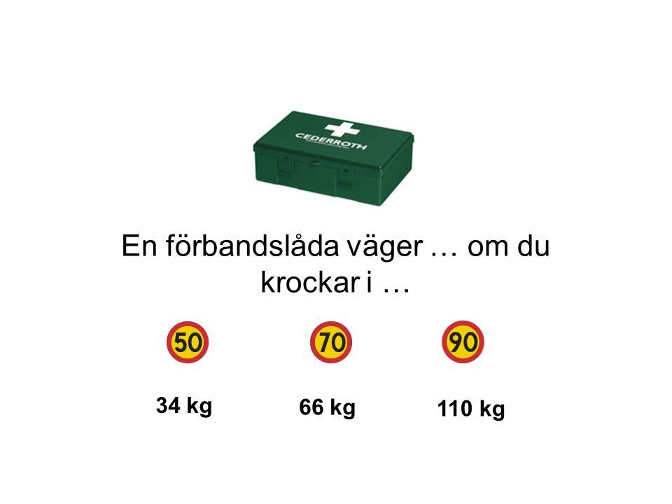 En förbandslåda väger … om du krockar i … 34 kg 66 kg 110 kg