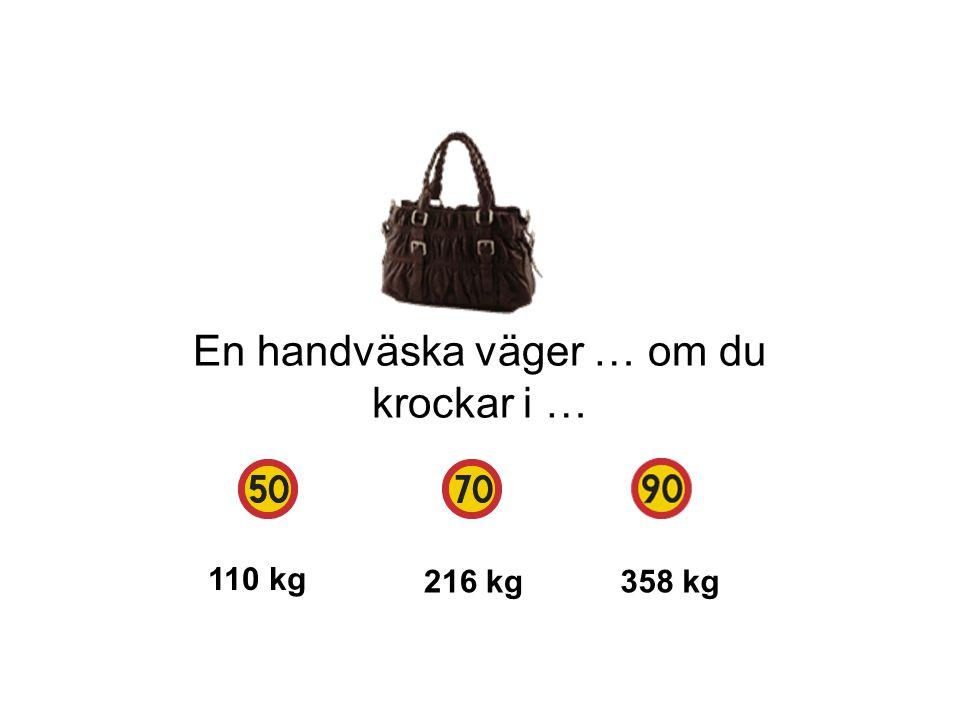 En handväska väger … om du krockar i … 110 kg 216 kg358 kg