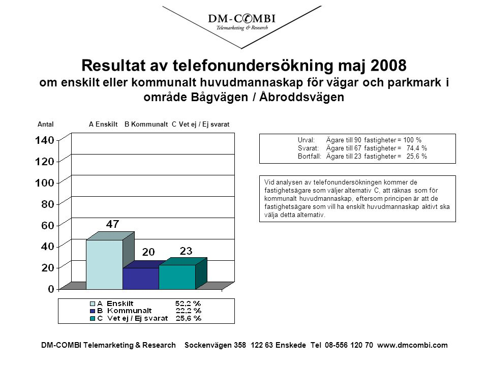 Resultat av telefonundersökning maj 2008 om enskilt eller kommunalt huvudmannaskap för vägar och parkmark i område Bågvägen / Åbroddsvägen Urval: Ägare till 90 fastigheter = 100 % Svarat: Ägare till 67 fastigheter = 74,4 % Bortfall:Ägare till 23 fastigheter = 25,6 % Antal A Enskilt B Kommunalt C Vet ej / Ej svarat DM-COMBI Telemarketing & Research Sockenvägen 358 122 63 Enskede Tel 08-556 120 70 www.dmcombi.com Vid analysen av telefonundersökningen kommer de fastighetsägare som väljer alternativ C, att räknas som för kommunalt huvudmannaskap, eftersom principen är att de fastighetsägare som vill ha enskilt huvudmannaskap aktivt ska välja detta alternativ.