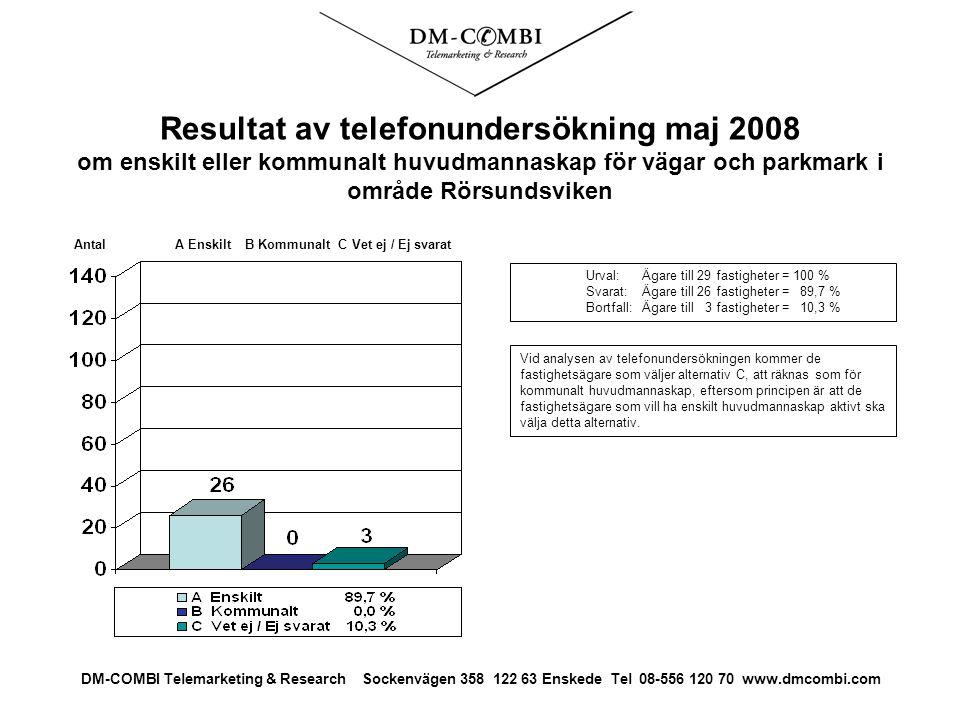 Resultat av telefonundersökning maj 2008 om enskilt eller kommunalt huvudmannaskap för vägar och parkmark i område Rörsundsviken Urval: Ägare till 29 fastigheter = 100 % Svarat: Ägare till 26 fastigheter = 89,7 % Bortfall:Ägare till 3 fastigheter = 10,3 % Antal A Enskilt B Kommunalt C Vet ej / Ej svarat DM-COMBI Telemarketing & Research Sockenvägen 358 122 63 Enskede Tel 08-556 120 70 www.dmcombi.com Vid analysen av telefonundersökningen kommer de fastighetsägare som väljer alternativ C, att räknas som för kommunalt huvudmannaskap, eftersom principen är att de fastighetsägare som vill ha enskilt huvudmannaskap aktivt ska välja detta alternativ.