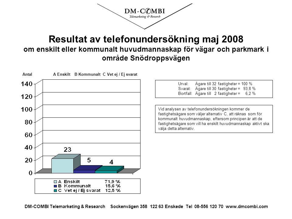 Resultat av telefonundersökning maj 2008 om enskilt eller kommunalt huvudmannaskap för vägar och parkmark i område Snödroppsvägen Urval: Ägare till 32 fastigheter = 100 % Svarat: Ägare till 30 fastigheter = 93,8 % Bortfall:Ägare till 2 fastigheter = 6,2 % Antal A Enskilt B Kommunalt C Vet ej / Ej svarat DM-COMBI Telemarketing & Research Sockenvägen 358 122 63 Enskede Tel 08-556 120 70 www.dmcombi.com Vid analysen av telefonundersökningen kommer de fastighetsägare som väljer alternativ C, att räknas som för kommunalt huvudmannaskap, eftersom principen är att de fastighetsägare som vill ha enskilt huvudmannaskap aktivt ska välja detta alternativ.