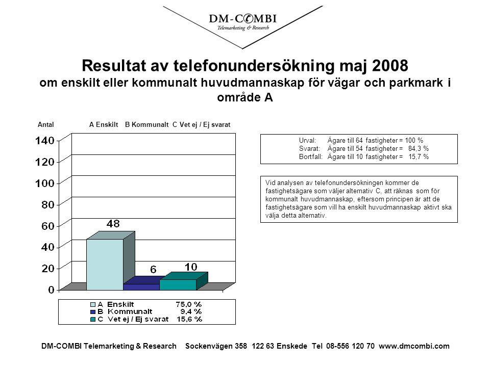 Resultat av telefonundersökning maj 2008 om enskilt eller kommunalt huvudmannaskap för vägar och parkmark i område A Urval: Ägare till 64 fastigheter = 100 % Svarat: Ägare till 54 fastigheter = 84,3 % Bortfall:Ägare till 10 fastigheter = 15,7 % Antal A Enskilt B Kommunalt C Vet ej / Ej svarat DM-COMBI Telemarketing & Research Sockenvägen 358 122 63 Enskede Tel 08-556 120 70 www.dmcombi.com Vid analysen av telefonundersökningen kommer de fastighetsägare som väljer alternativ C, att räknas som för kommunalt huvudmannaskap, eftersom principen är att de fastighetsägare som vill ha enskilt huvudmannaskap aktivt ska välja detta alternativ.
