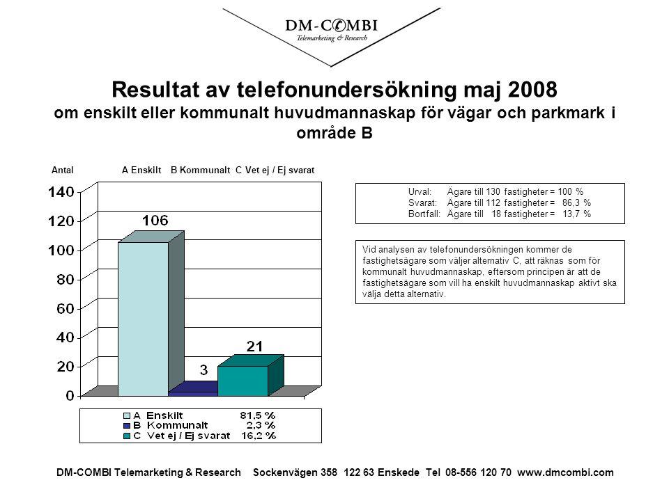 Resultat av telefonundersökning maj 2008 om enskilt eller kommunalt huvudmannaskap för vägar och parkmark i område B Urval: Ägare till 130 fastigheter = 100 % Svarat: Ägare till 112 fastigheter = 86,3 % Bortfall:Ägare till 18 fastigheter = 13,7 % Antal A Enskilt B Kommunalt C Vet ej / Ej svarat DM-COMBI Telemarketing & Research Sockenvägen 358 122 63 Enskede Tel 08-556 120 70 www.dmcombi.com Vid analysen av telefonundersökningen kommer de fastighetsägare som väljer alternativ C, att räknas som för kommunalt huvudmannaskap, eftersom principen är att de fastighetsägare som vill ha enskilt huvudmannaskap aktivt ska välja detta alternativ.
