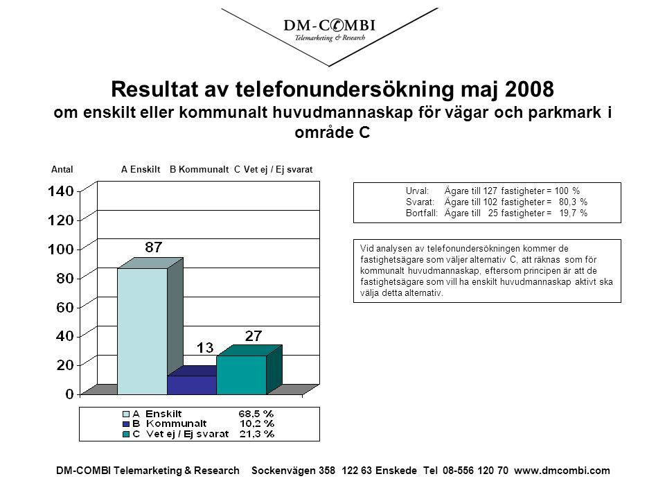 Resultat av telefonundersökning maj 2008 om enskilt eller kommunalt huvudmannaskap för vägar och parkmark i område C Urval: Ägare till 127 fastigheter = 100 % Svarat: Ägare till 102 fastigheter = 80,3 % Bortfall:Ägare till 25 fastigheter = 19,7 % Antal A Enskilt B Kommunalt C Vet ej / Ej svarat DM-COMBI Telemarketing & Research Sockenvägen 358 122 63 Enskede Tel 08-556 120 70 www.dmcombi.com Vid analysen av telefonundersökningen kommer de fastighetsägare som väljer alternativ C, att räknas som för kommunalt huvudmannaskap, eftersom principen är att de fastighetsägare som vill ha enskilt huvudmannaskap aktivt ska välja detta alternativ.