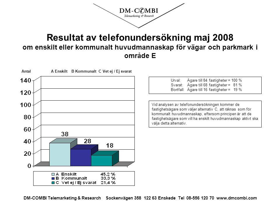 Resultat av telefonundersökning maj 2008 om enskilt eller kommunalt huvudmannaskap för vägar och parkmark i område E Urval: Ägare till 84 fastigheter = 100 % Svarat: Ägare till 68 fastigheter = 81 % Bortfall:Ägare till 16 fastigheter = 19 % Antal A Enskilt B Kommunalt C Vet ej / Ej svarat DM-COMBI Telemarketing & Research Sockenvägen 358 122 63 Enskede Tel 08-556 120 70 www.dmcombi.com Vid analysen av telefonundersökningen kommer de fastighetsägare som väljer alternativ C, att räknas som för kommunalt huvudmannaskap, eftersom principen är att de fastighetsägare som vill ha enskilt huvudmannaskap aktivt ska välja detta alternativ.