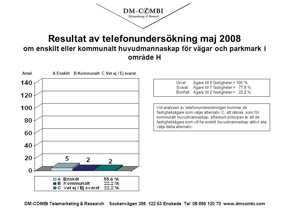 Resultat av telefonundersökning maj 2008 om enskilt eller kommunalt huvudmannaskap för vägar och parkmark i område H Urval: Ägare till 9 fastigheter = 100 % Svarat: Ägare till 7 fastigheter = 77,8 % Bortfall:Ägare till 2 fastigheter = 22,2 % Antal A Enskilt B Kommunalt C Vet ej / Ej svarat DM-COMBI Telemarketing & Research Sockenvägen 358 122 63 Enskede Tel 08-556 120 70 www.dmcombi.com Vid analysen av telefonundersökningen kommer de fastighetsägare som väljer alternativ C, att räknas som för kommunalt huvudmannaskap, eftersom principen är att de fastighetsägare som vill ha enskilt huvudmannaskap aktivt ska välja detta alternativ.
