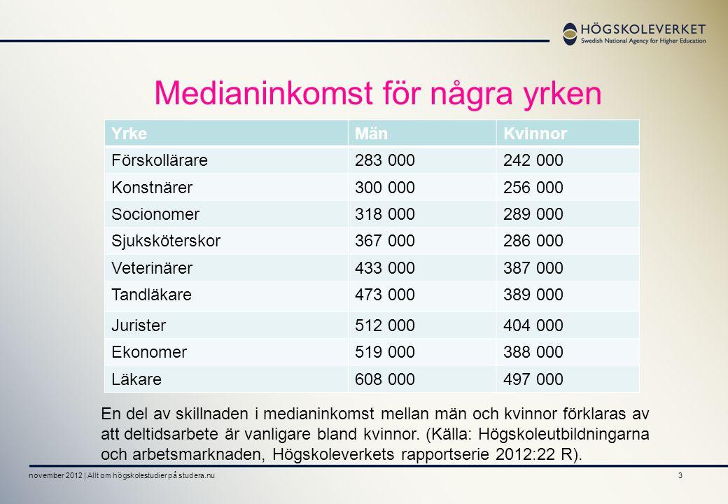 3 Medianinkomst för några yrken november 2012 | Allt om högskolestudier på studera.nu YrkeMänKvinnor Förskollärare283 000242 000 Konstnärer300 000256