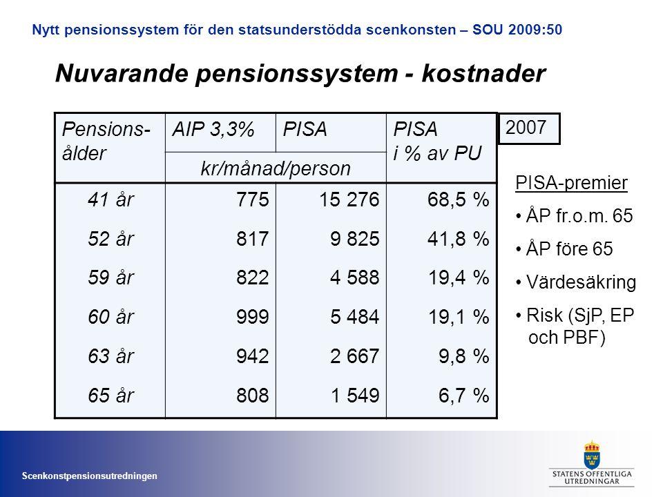 Scenkonstpensionsutredningen Nuvarande pensionssystem - kostnader Pensions- ålder AIP 3,3%PISAPISA i % av PU kr/månad/person 41 år77515 27668,5 % 52 år8179 82541,8 % 59 år8224 58819,4 % 60 år9995 48419,1 % 63 år9422 6679,8 % 65 år8081 5496,7 % 2007 PISA-premier • ÅP fr.o.m.