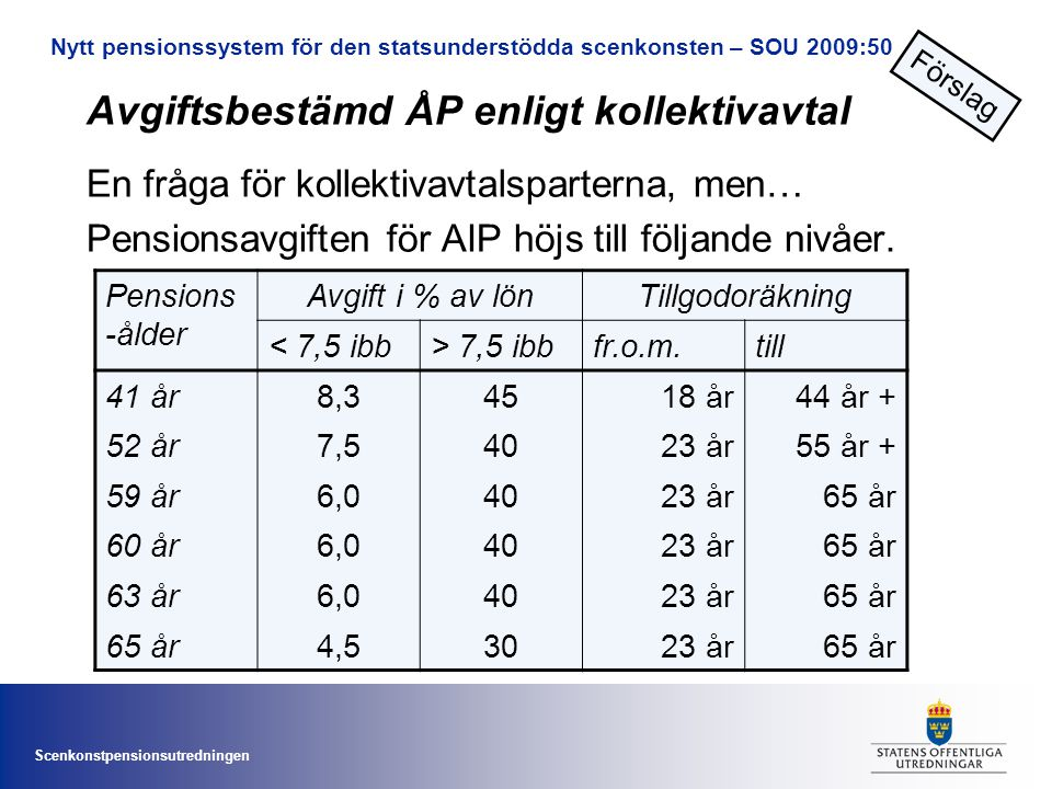 Scenkonstpensionsutredningen Avgiftsbestämd ÅP enligt kollektivavtal En fråga för kollektivavtalsparterna, men… Pensionsavgiften för AIP höjs till följande nivåer.
