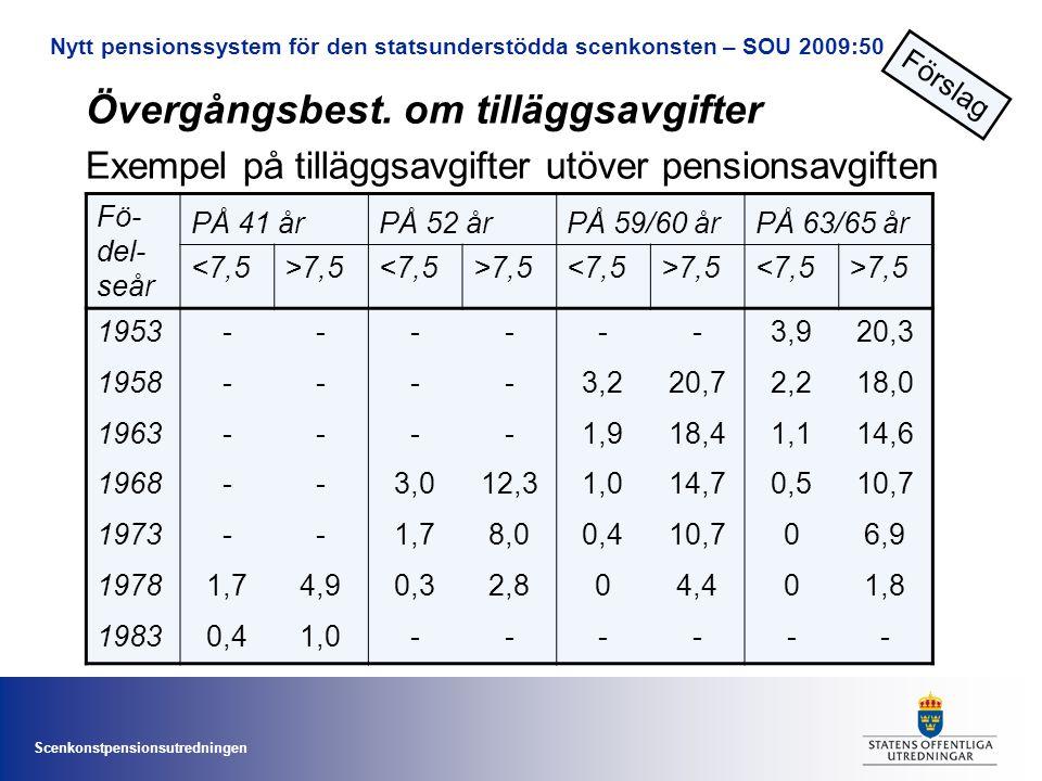 Scenkonstpensionsutredningen Nytt pensionssystem för den statsunderstödda scenkonsten – SOU 2009:50 Fö- del- seår PÅ 41 årPÅ 52 årPÅ 59/60 årPÅ 63/65 år <7,5>7,5<7,5>7,5<7,5>7,5<7,5>7,5 1953------3,920,3 1958----3,220,72,218,0 1963----1,918,41,114,6 1968--3,012,31,014,70,510,7 1973--1,78,00,410,706,9 19781,74,90,32,804,401,8 19830,41,0------ Övergångsbest.