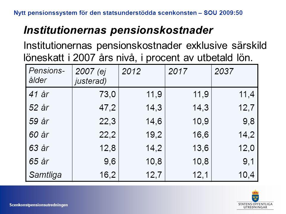 Scenkonstpensionsutredningen Institutionernas pensionskostnader Institutionernas pensionskostnader exklusive särskild löneskatt i 2007 års nivå, i procent av utbetald lön.