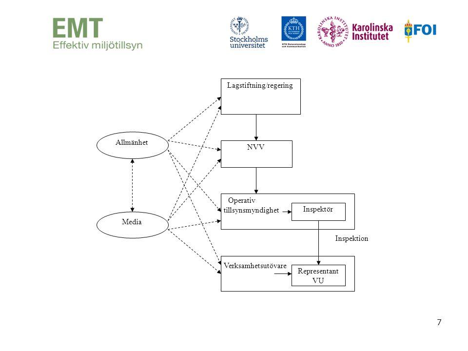 8 Centrala utgångspunkter för en effektiv miljötillsyn •Miljömålsstyrd •Stöder och kontrollerar egenkontrollen och verksamhetsutövarnas ansvarstagande •Differentiering så att insatser görs där de behövs bäst •Tillsynsmyndigheten samverkar med andra tillsynsmyndigheter