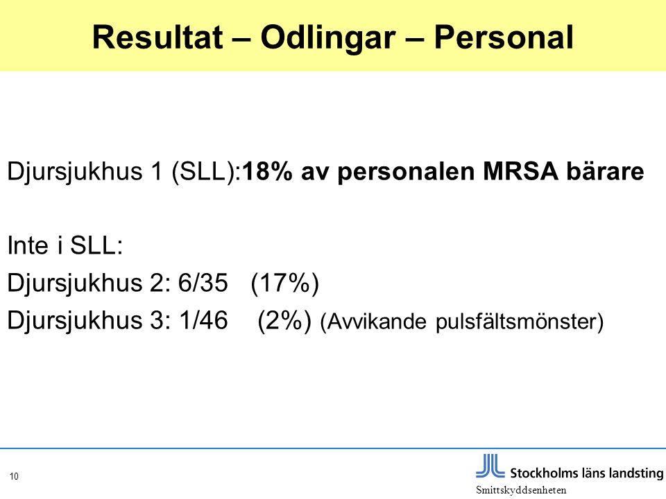 Smittskyddsenheten 10 Resultat – Odlingar – Personal Djursjukhus 1 (SLL):18% av personalen MRSA bärare Inte i SLL: Djursjukhus 2: 6/35 (17%) Djursjukh